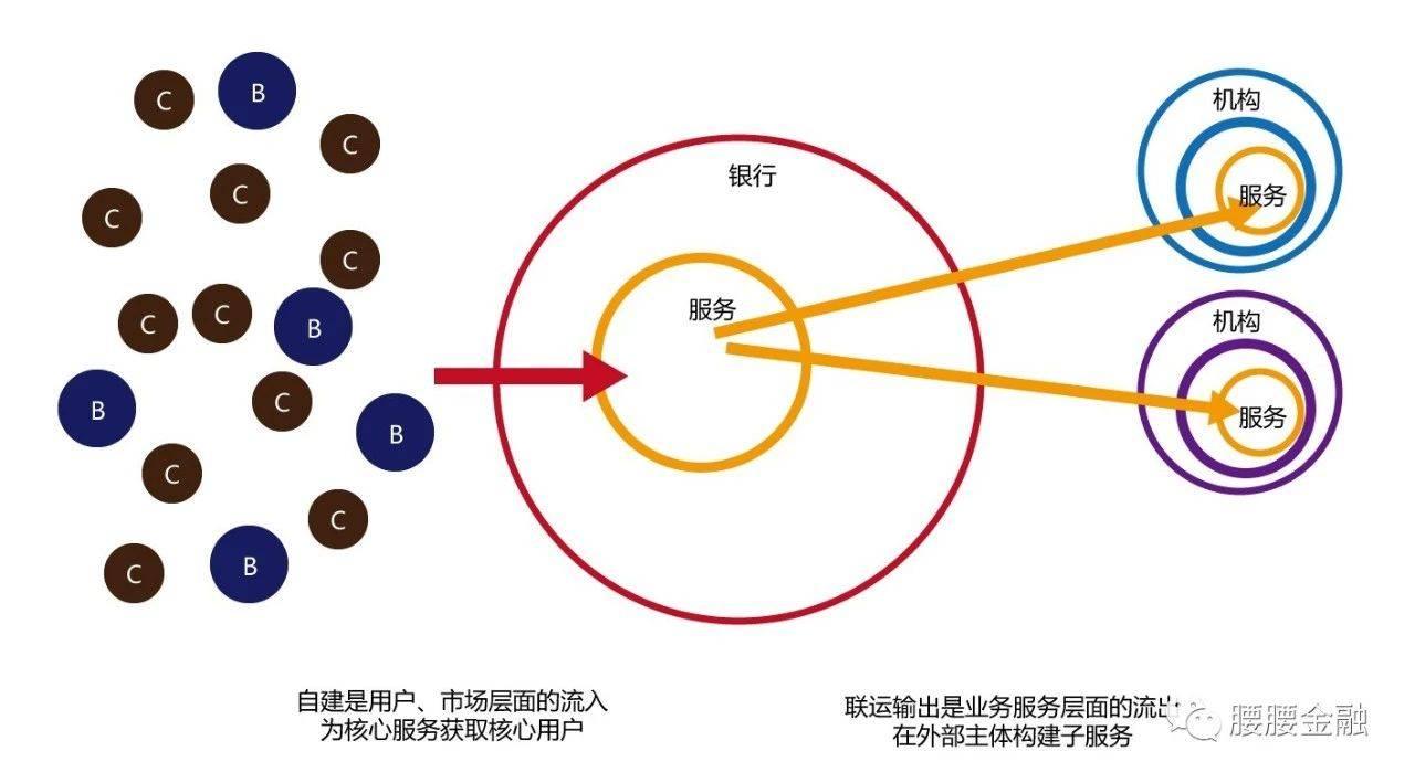 自建产品和联运(输出)产品关系.jpg