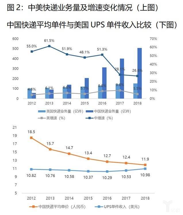 中美快递业务量及增速变化情况