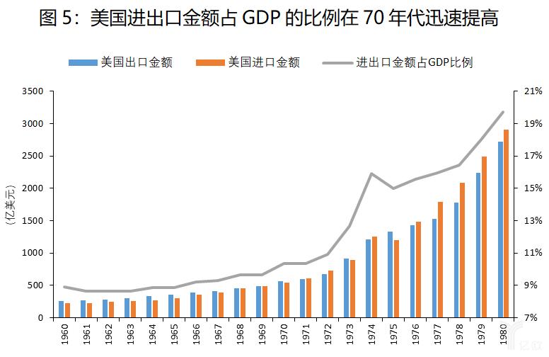 美国进出口金额占GDP的比例在70年代迅速提高