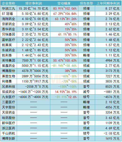 2019年上半年A股医药企业业绩预告.png