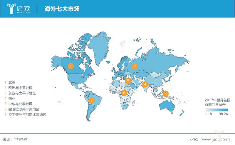 亿欧智库:海外七大市场