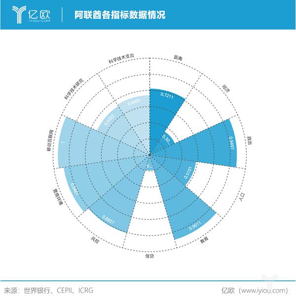 亿欧智库:阿联酋各指标数据情况