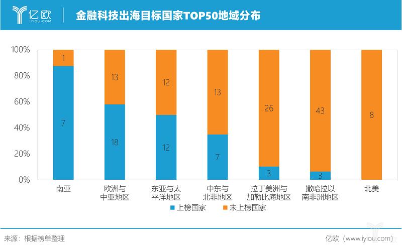 亿欧智库:金融科技出海目标国家TOP50地域分布