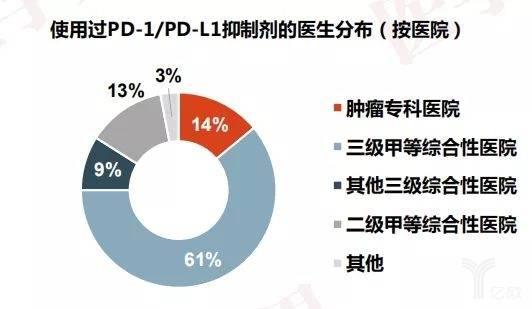 使用過PD-1/PD-L1抑制劑的醫生分布(按醫院).jpeg