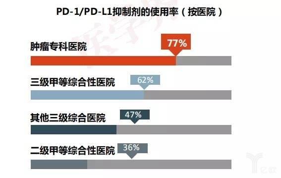 PD-1/PD-L1抑制劑的使用率(按醫院).jpeg