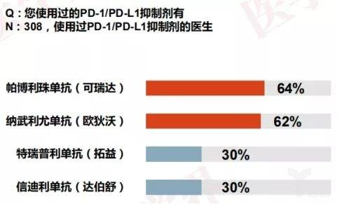 PD-1/PD-L1抑制劑使用調查1.jpeg