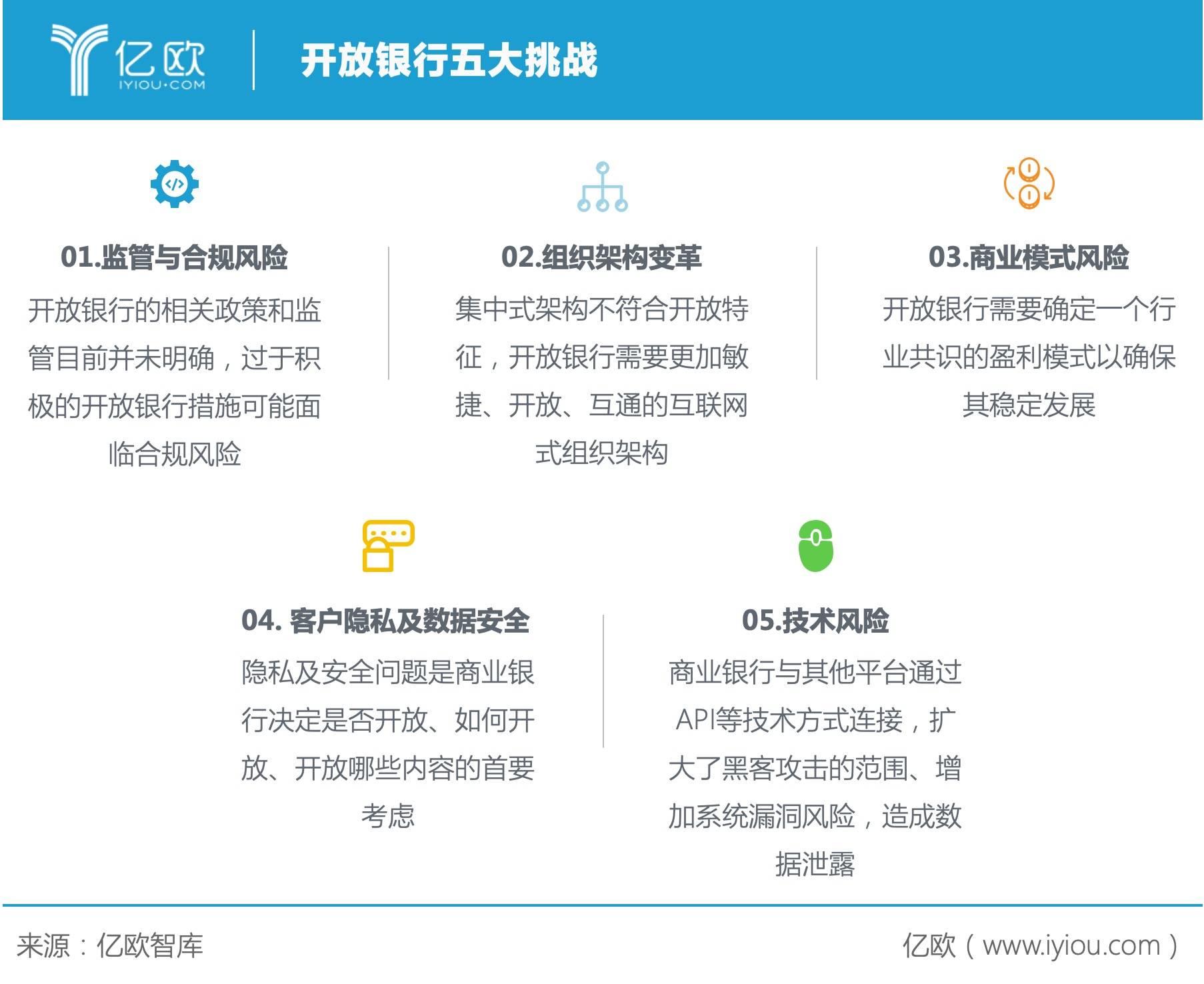 亿欧智库:开放银行五大挑战