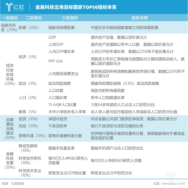 亿欧智库:金融科技出海目标国家TOP50指标体系