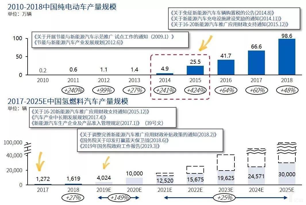 中国纯电动汽车与氢燃料汽车发展比较
