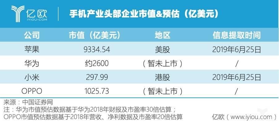手機產業頭部企業市值&預估