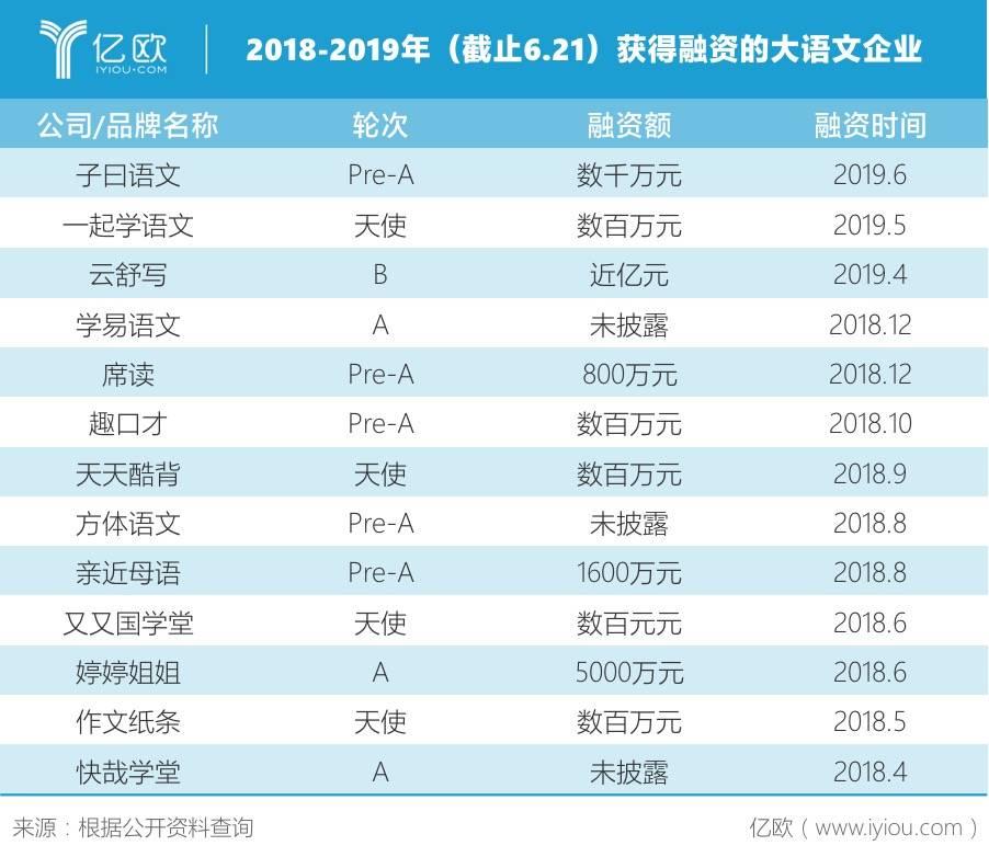 2018-2019獲得融資的大語文企業