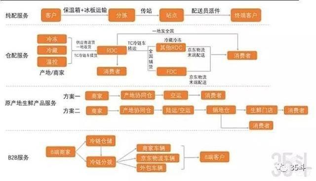 京東冷鏈物流產品