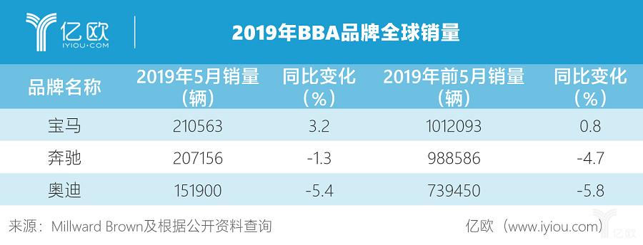 2019年BBA品牌全球销量
