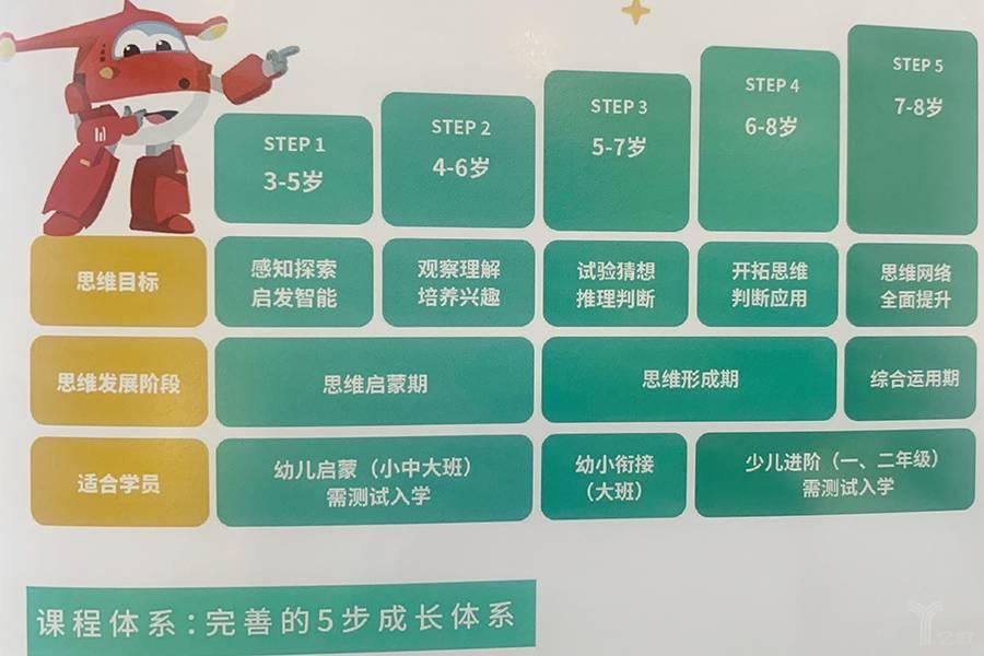 豌豆思維課程體系