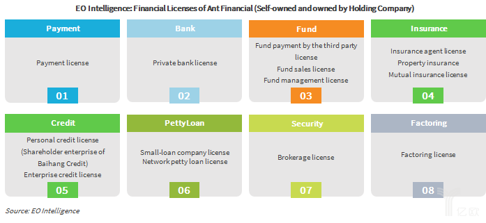 EO Intelligence: Financial Licenses of Ant Financial (Self-owned and owned by Holding Company)
