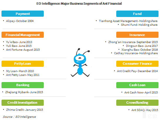 EO Intelligence: Major Business Segments of Ant Financial
