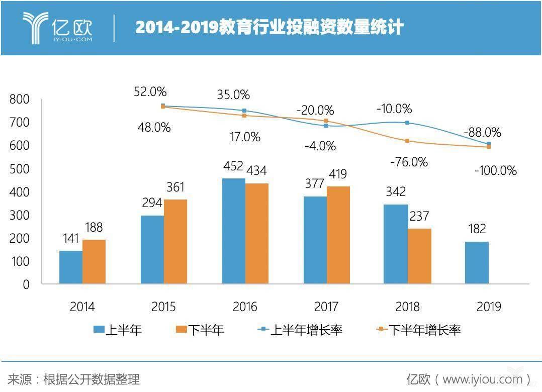 2014-2019教育行业投融资数量统计