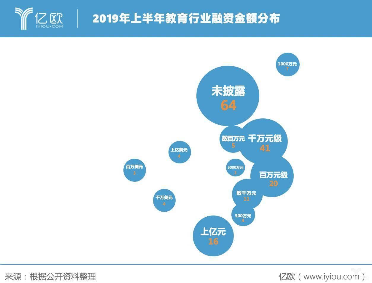 2019上半年教育行业融资金额分布