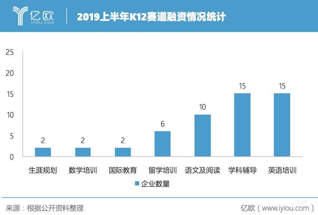 2019年上半年K12赛道融资情况统计
