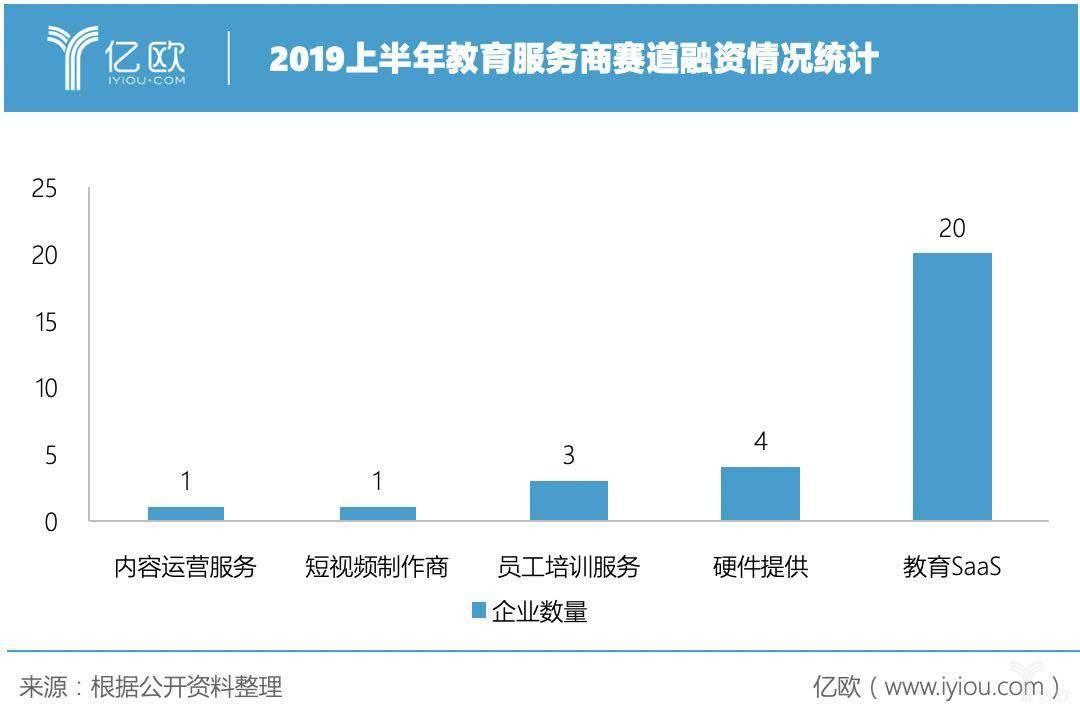 2019年上半年教育服务商赛道融资情况统计