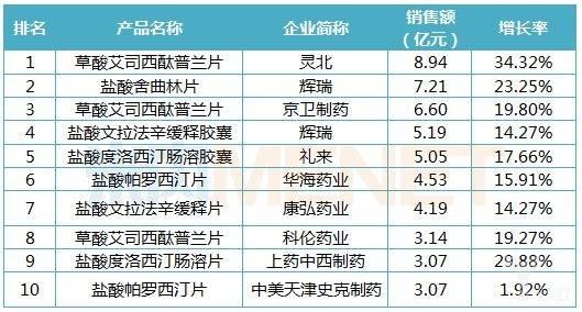 2018年中国公立医疗机构终端抗抑郁药品牌TOP10.jpeg