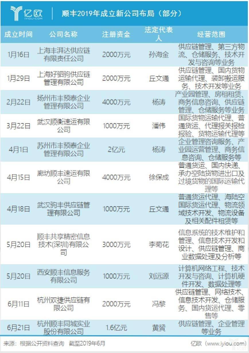 顺丰2019年成立新公司布局