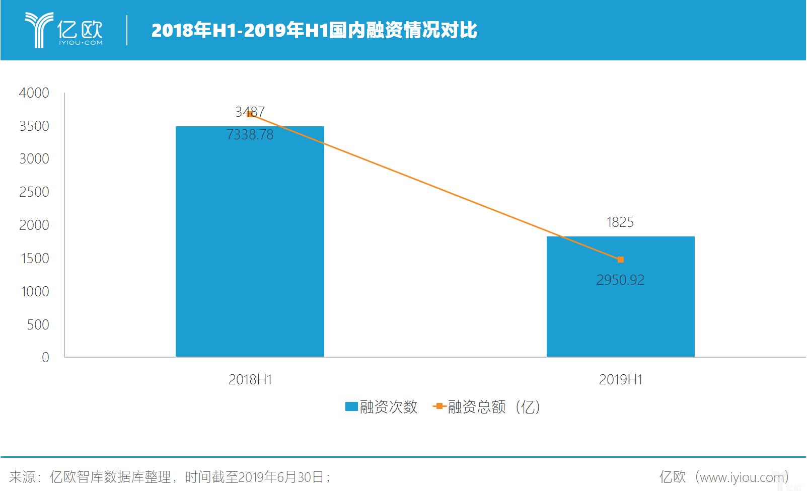 2018年H1-2019年H1国内融资情况对比