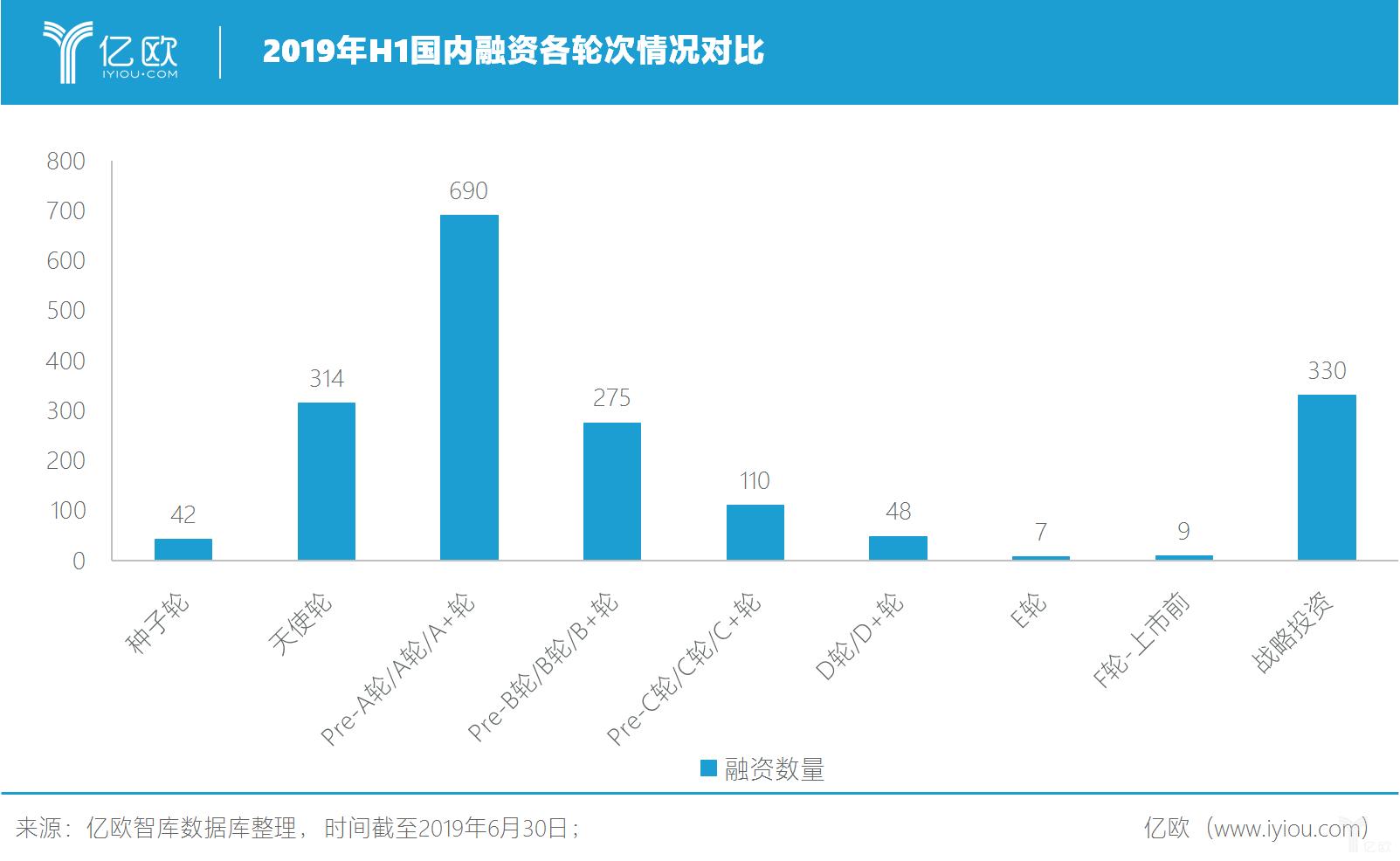 2019年H1国内融资各轮次情况对比
