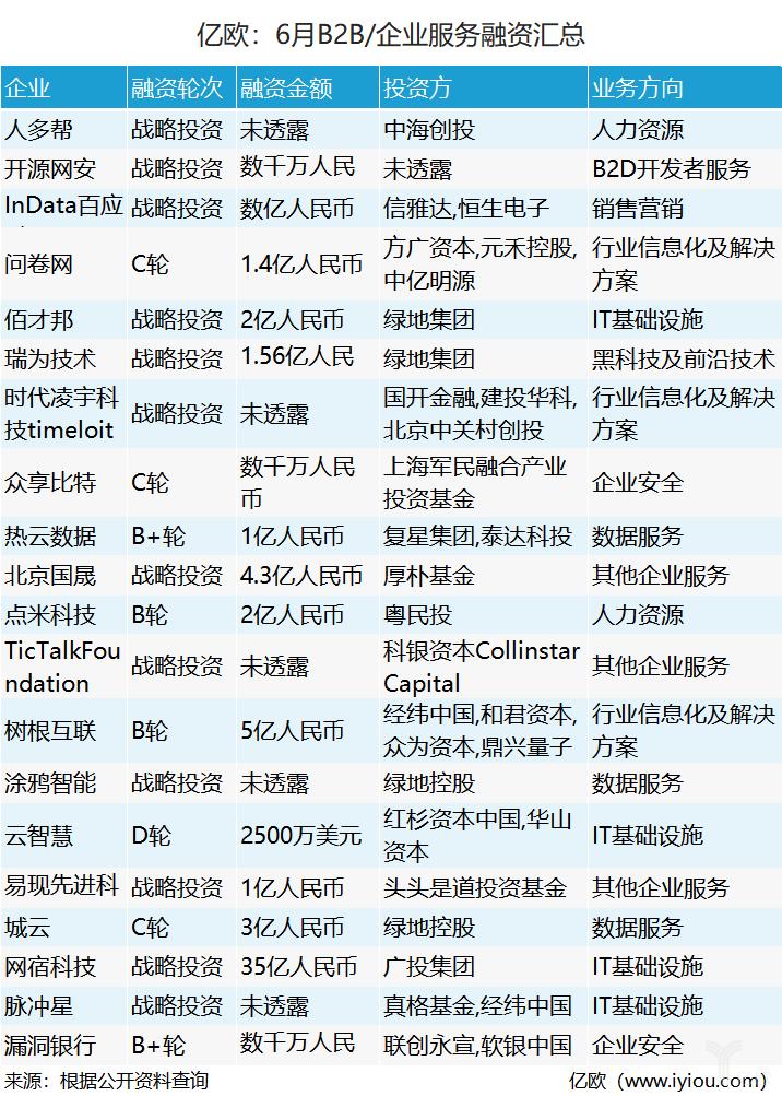 6月企业服务融资表