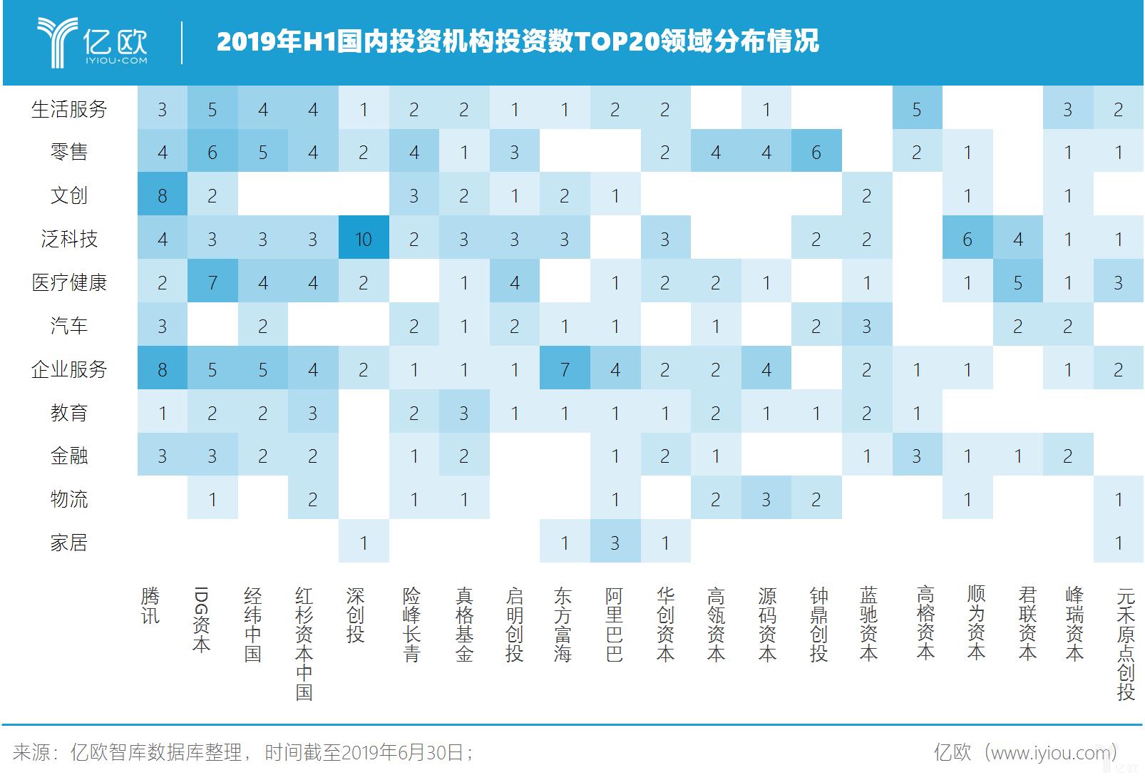 2019年H1国内投资机构投资数TOP20领域分布情况