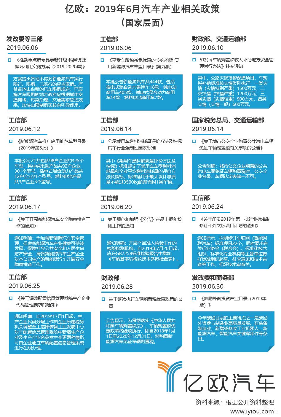 2019年6月汽车产业相关政策(国家层面)