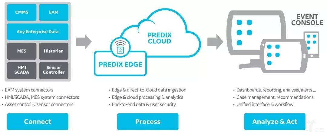 Predix essentials