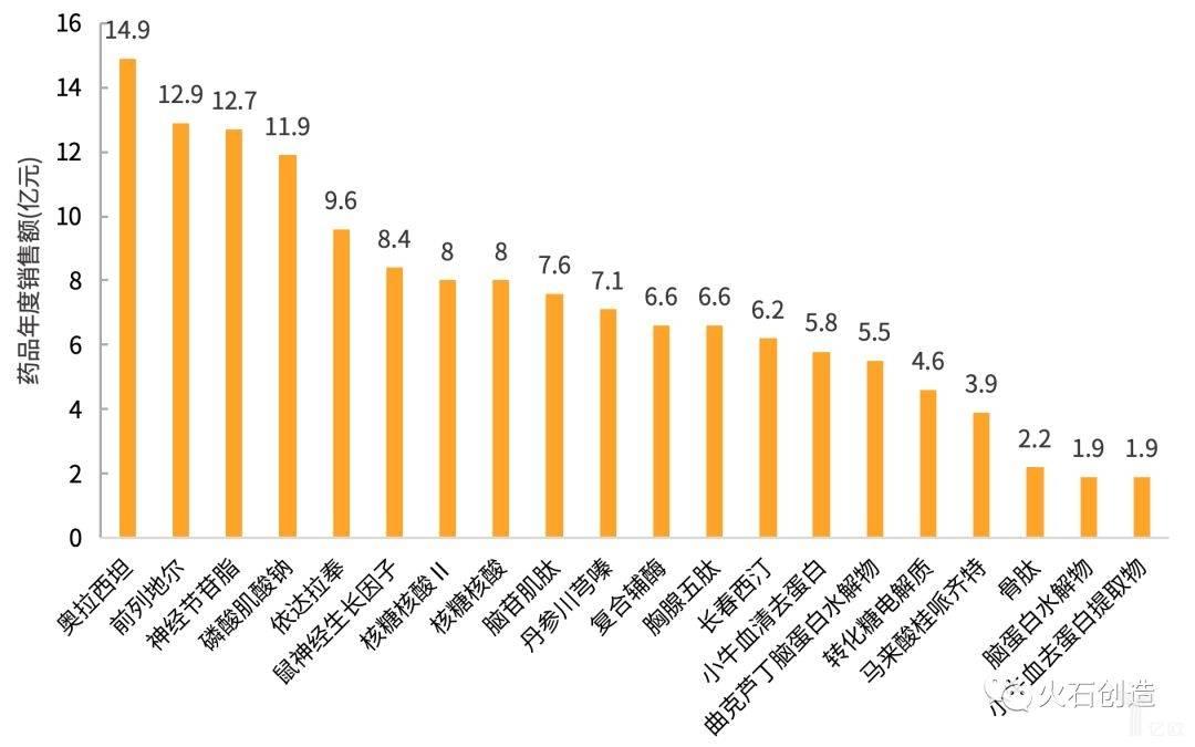 图3  第一批国家重点监控合理用药药品销售额.jpg