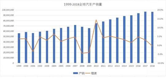 1999-2018全球汽车产销量