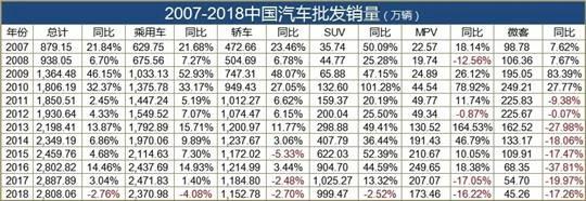 2007-2018中国汽车批发销量