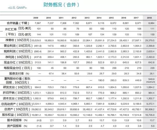 丰田汽车十年业绩
