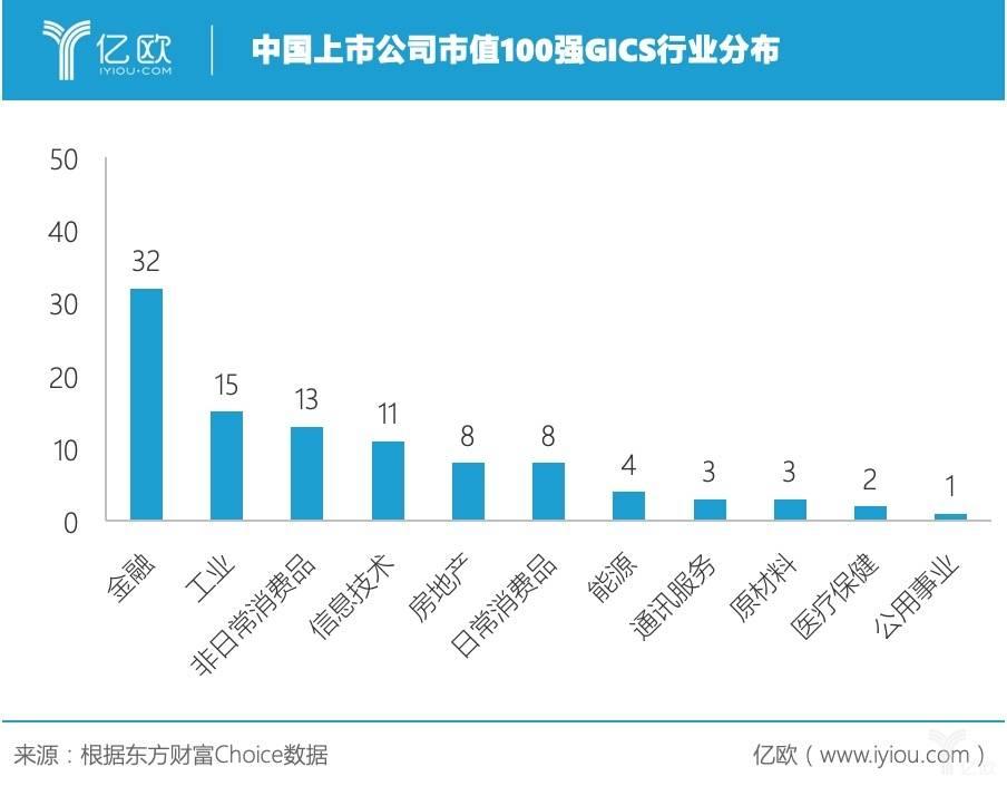 中国上市公司市值100强GICS行业分布