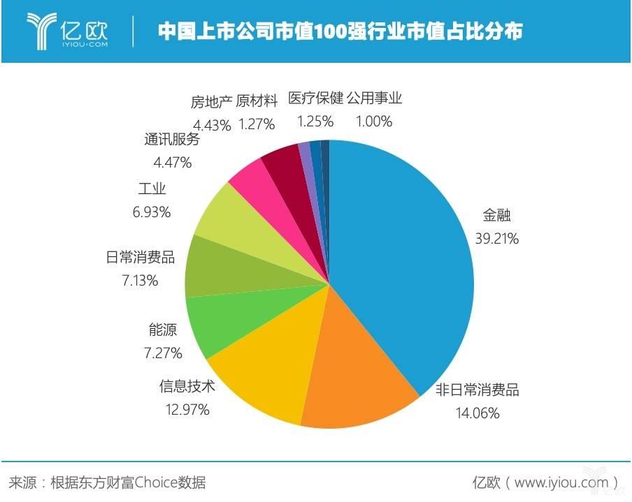 中国上市公司市值100强行业市值占比分布