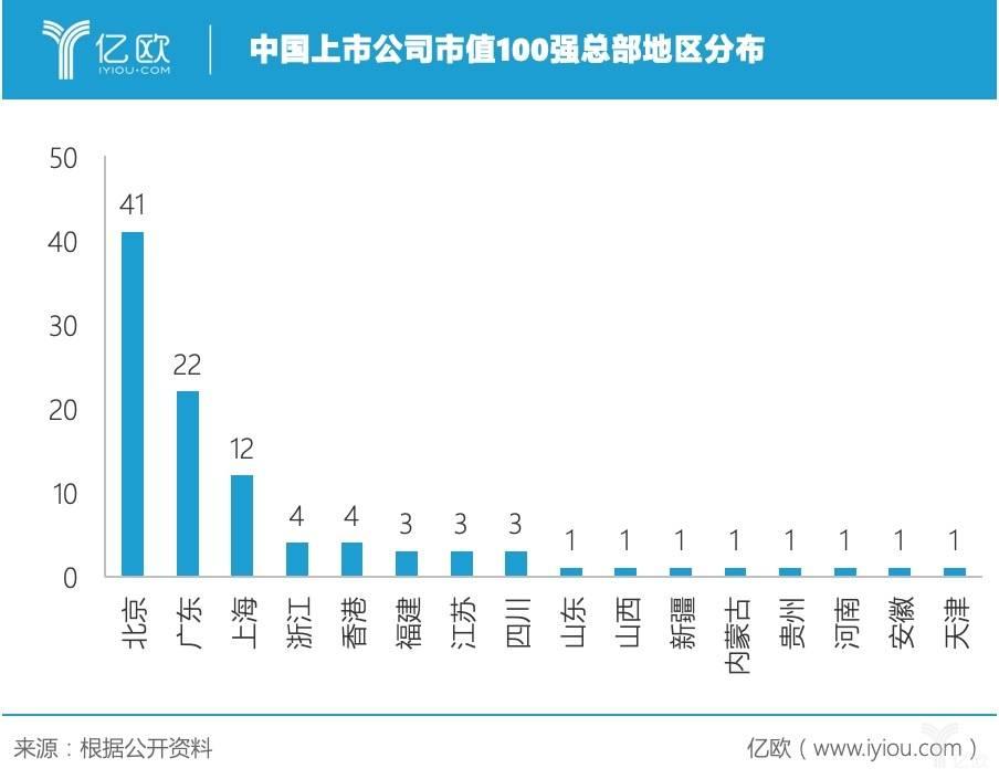 中国上市公司市值100强总部地区分布