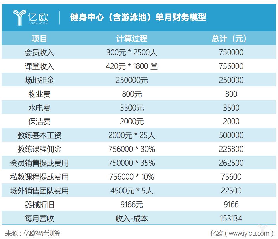亿欧智库:健身中心财务模型中心财务模型