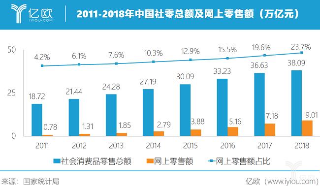 亿欧智库:2011-2018年中国社零总额及网上零售额(万亿元)