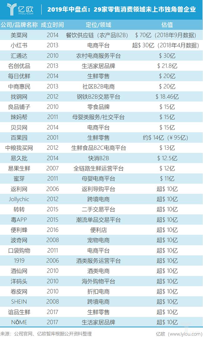 亿欧智库:2019年中盘点:29家零售消费领域未上市独角兽企业