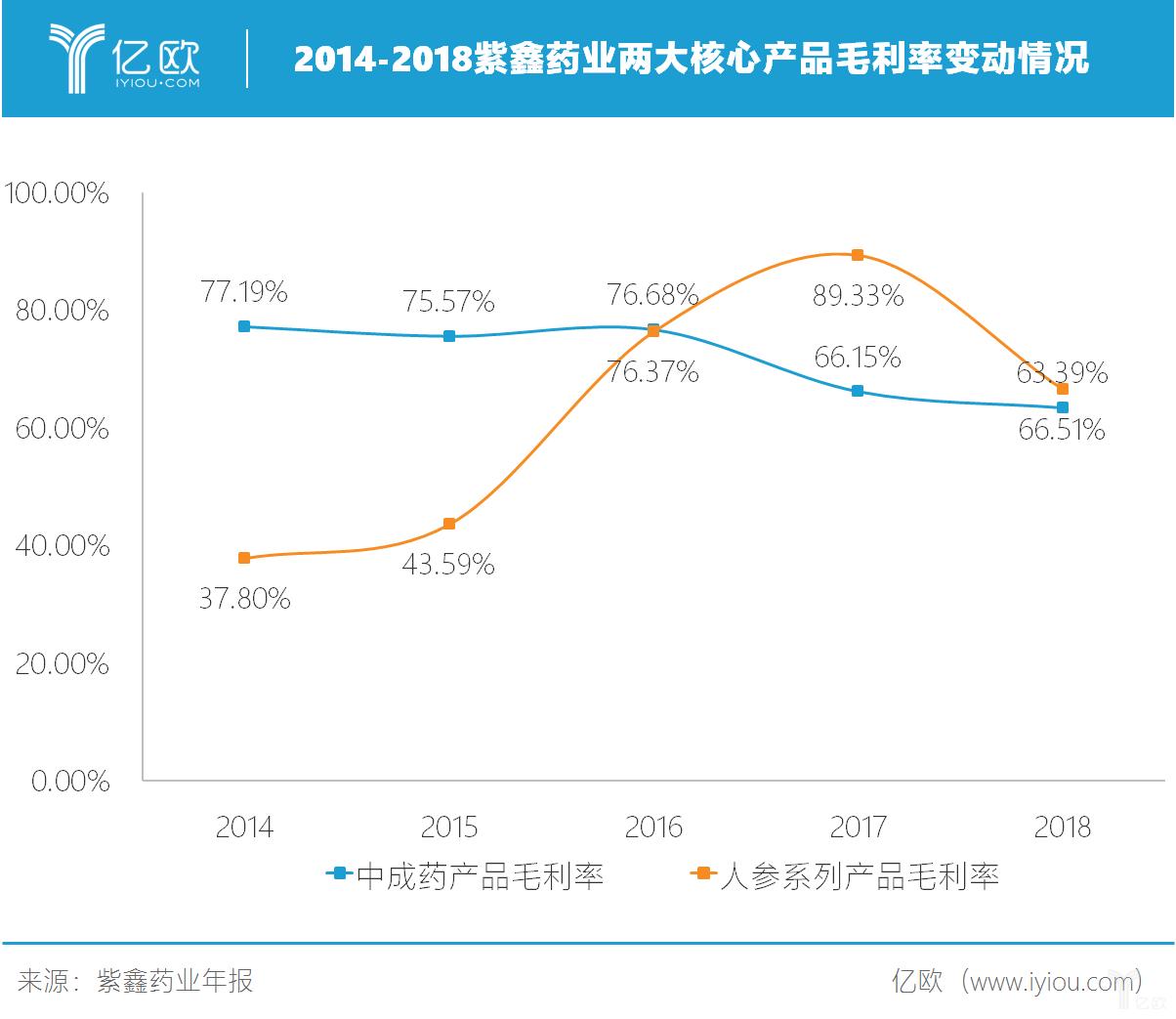 2014-2018年紫鑫药业两大核心产品奥利率变化情况