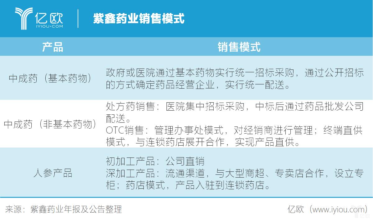 紫鑫药业销售模式