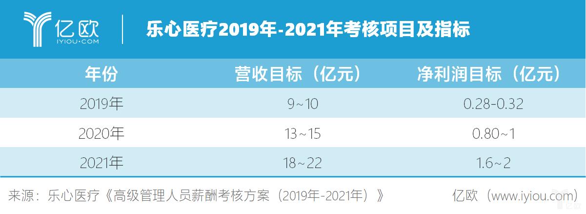 乐心医疗2019年-2021年考核项目及指标.png