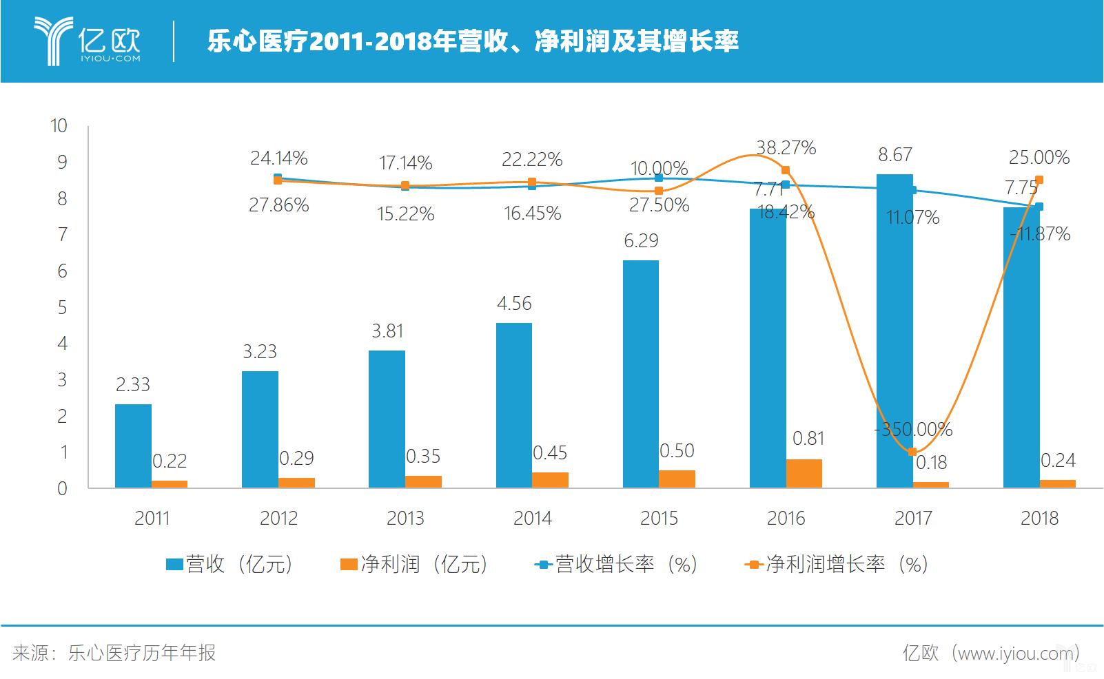 乐心医疗2011-2018年营收、净利润及其增长率.png