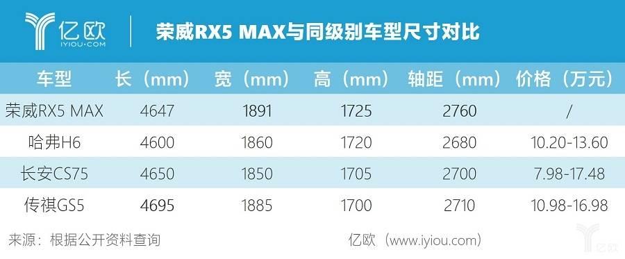 荣威RX5 MAX与同级别车型尺寸对比