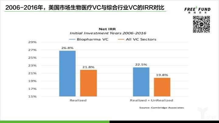 2006-2016年,美国市场生物医疗VC与综合行业VC的IRR对比.jpg