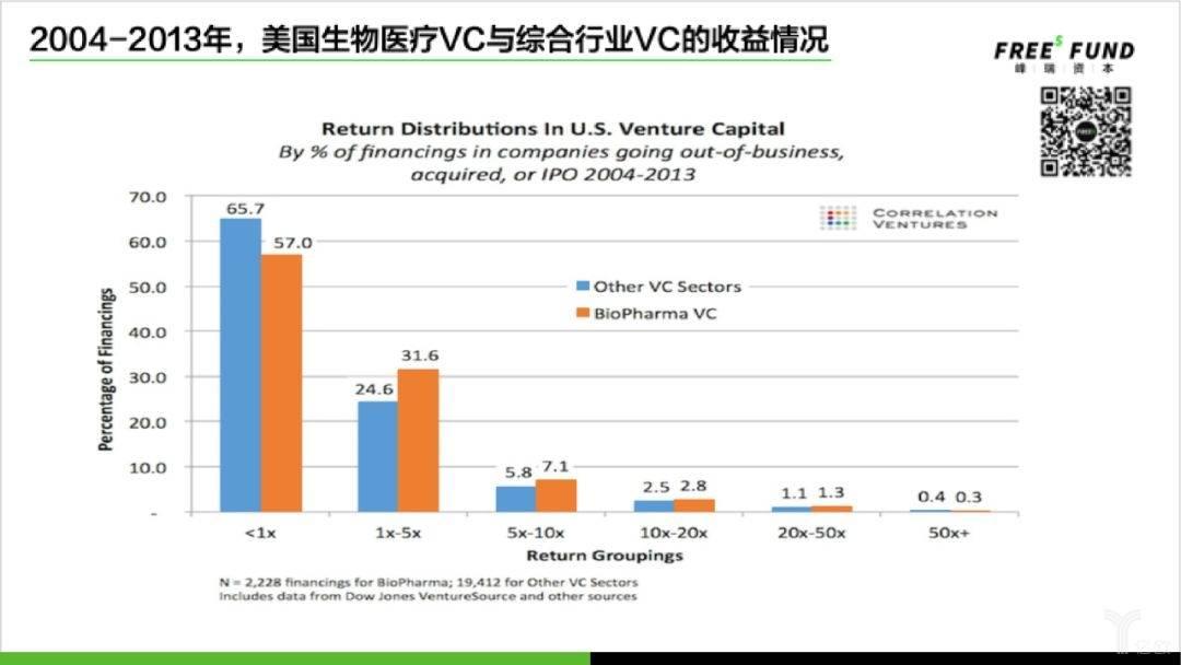 2004-2013年,美国生物医疗VC与综合行业VC的收益情况.jpg