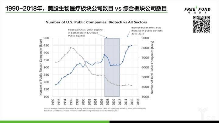 1990-2018年,美股生物医疗板块公司数目vs综合板块公司数目.jpg